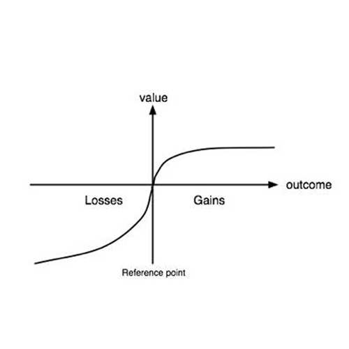 Loss Aversion Positioning vs Gain Positioning